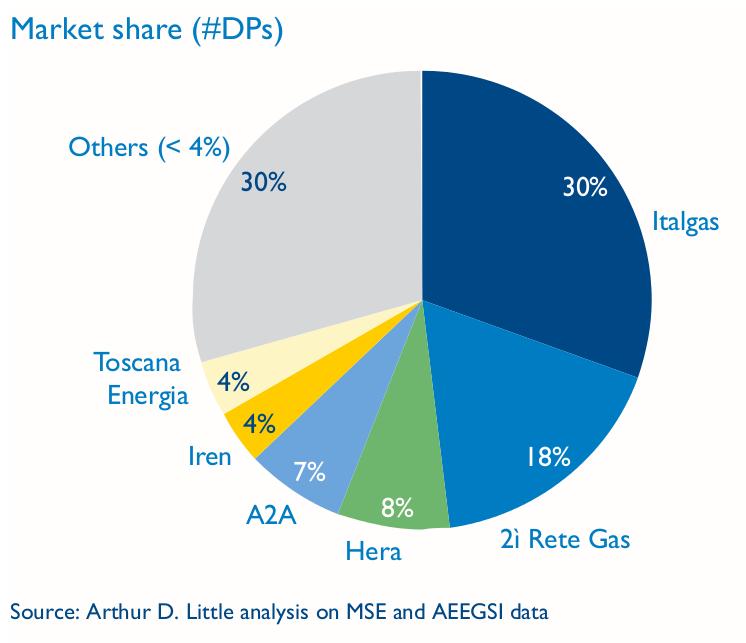 Italian gas distribution tenders   Arthur D Little