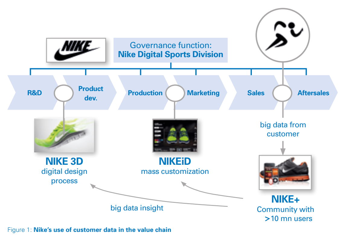 Four key questions to consider for successful digital