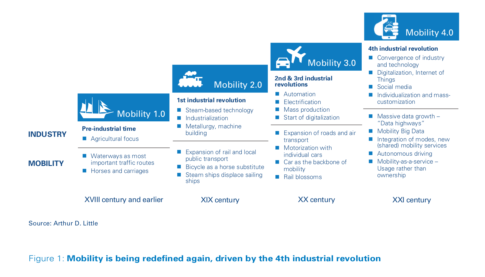 Future of mobility – Driving differentiation in a world of
