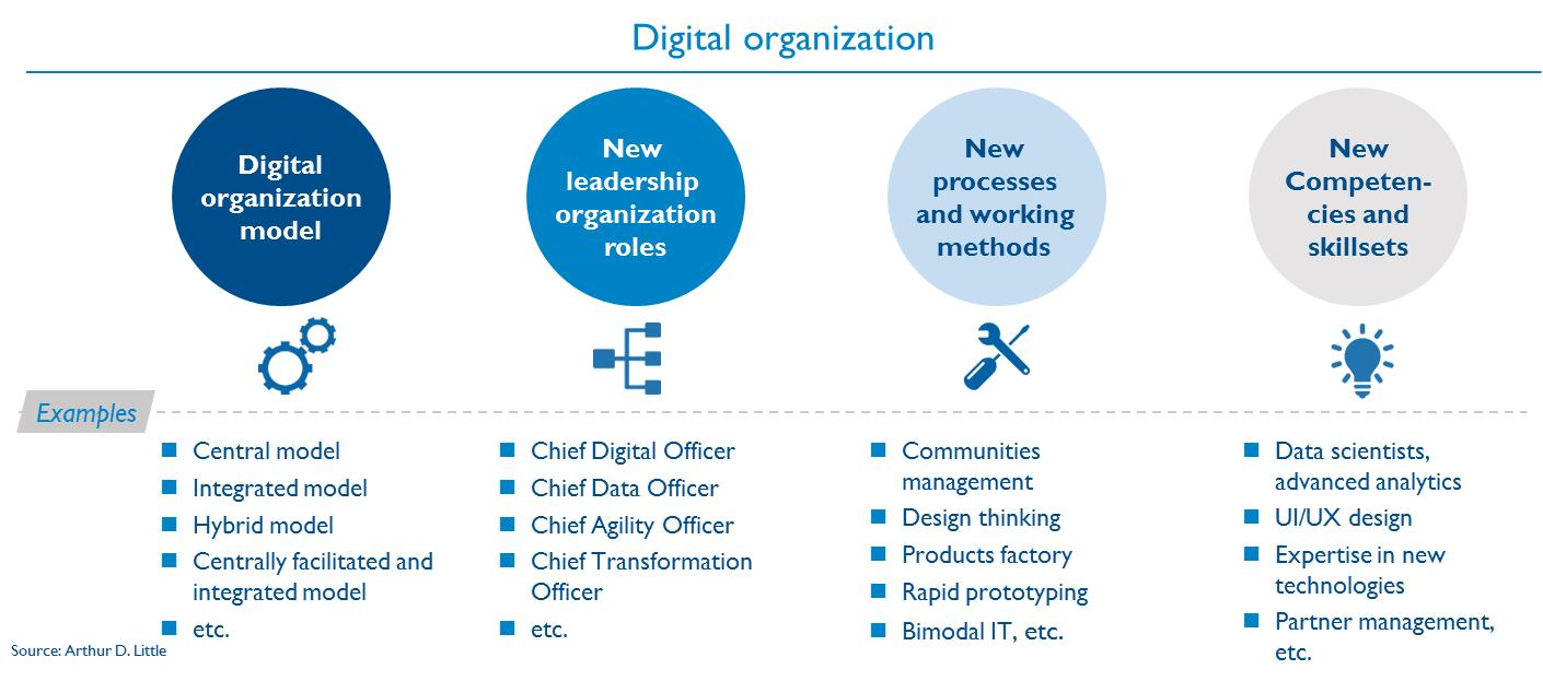 Image Result For Chief Digital Data Officer