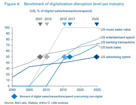 Telco retail challenges in 2025, what is the end-game