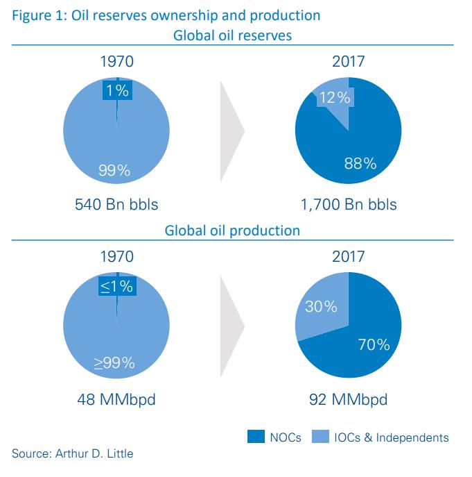 The oil company of the future | Arthur D Little